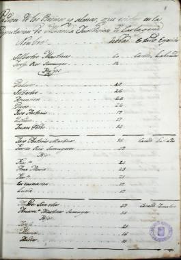 1847. Padrón de vecinos de Miranda.